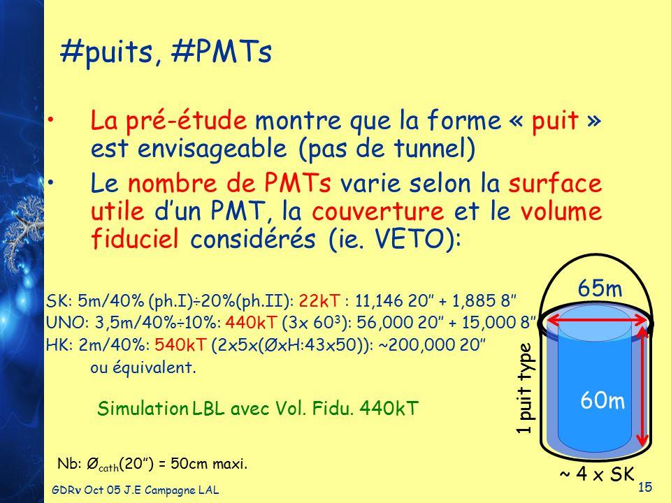 GDR Oct 05 J.E Campagne LAL 15 #puits, #PMTs La pré-étude montre que la forme « puit » est envisageable (pas de tunnel) Le nombre de PMTs varie selon la surface utile d'un PMT, la couverture et le volume fiduciel considérés (ie.