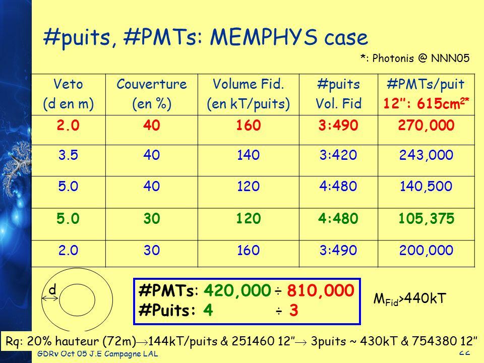 GDR Oct 05 J.E Campagne LAL 22 #puits, #PMTs: MEMPHYS case Veto (d en m) Couverture (en %) Volume Fid.