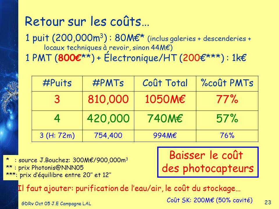 GDR Oct 05 J.E Campagne LAL 23 Retour sur les coûts… 1 puit (200,000m 3 ) : 80M€* (inclus galeries + descenderies + locaux techniques à revoir, sinon 44M€) 1 PMT (800€**) + Électronique/HT (200€***) : 1k€ #Puits#PMTsCoût Total%coût PMTs 3810,0001050M€77% 4420,000740M€57% 3 (H: 72m)754,400994M€76% * : source J.Bouchez: 300M€/900,000m 3 ** : prix Photonis@NNN05 ***: prix d'équilibre entre 20'' et 12'' Coût SK: 200M€ (50% cavité) Il faut ajouter: purification de l'eau/air, le coût du stockage… Baisser le coût des photocapteurs