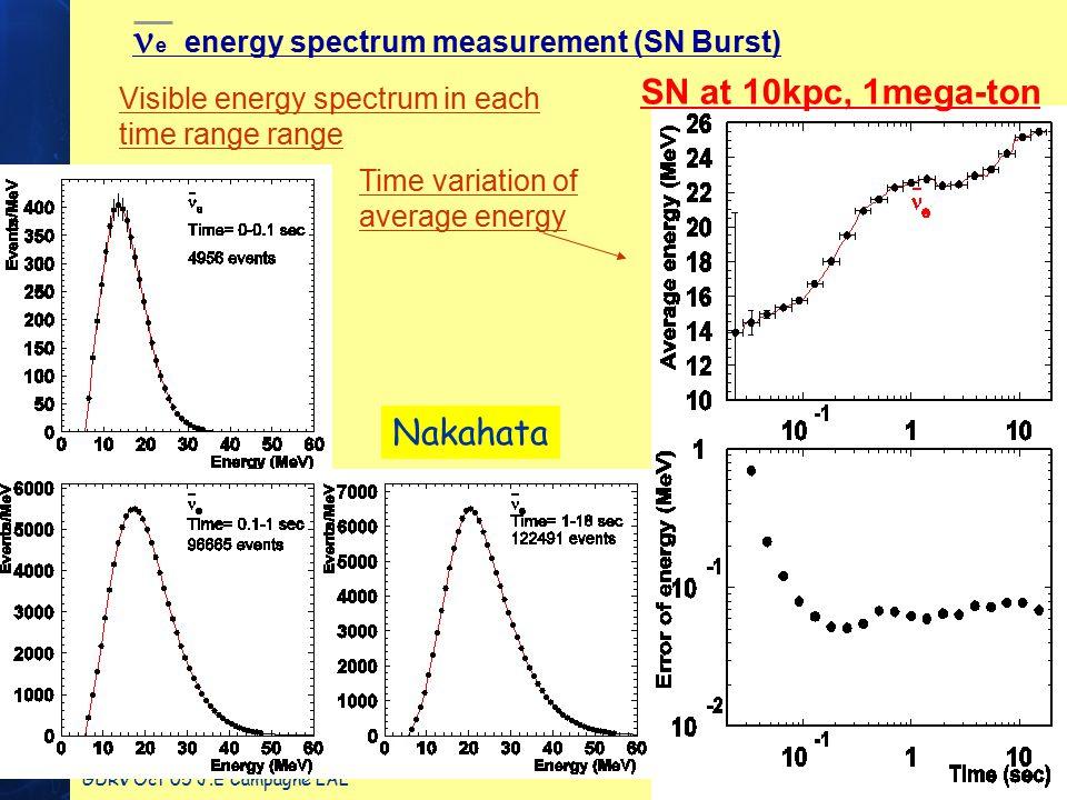 GDR Oct 05 J.E Campagne LAL 7 e energy spectrum measurement (SN Burst) Time variation of average energy SN at 10kpc, 1mega-ton Visible energy spectrum in each time range range Nakahata