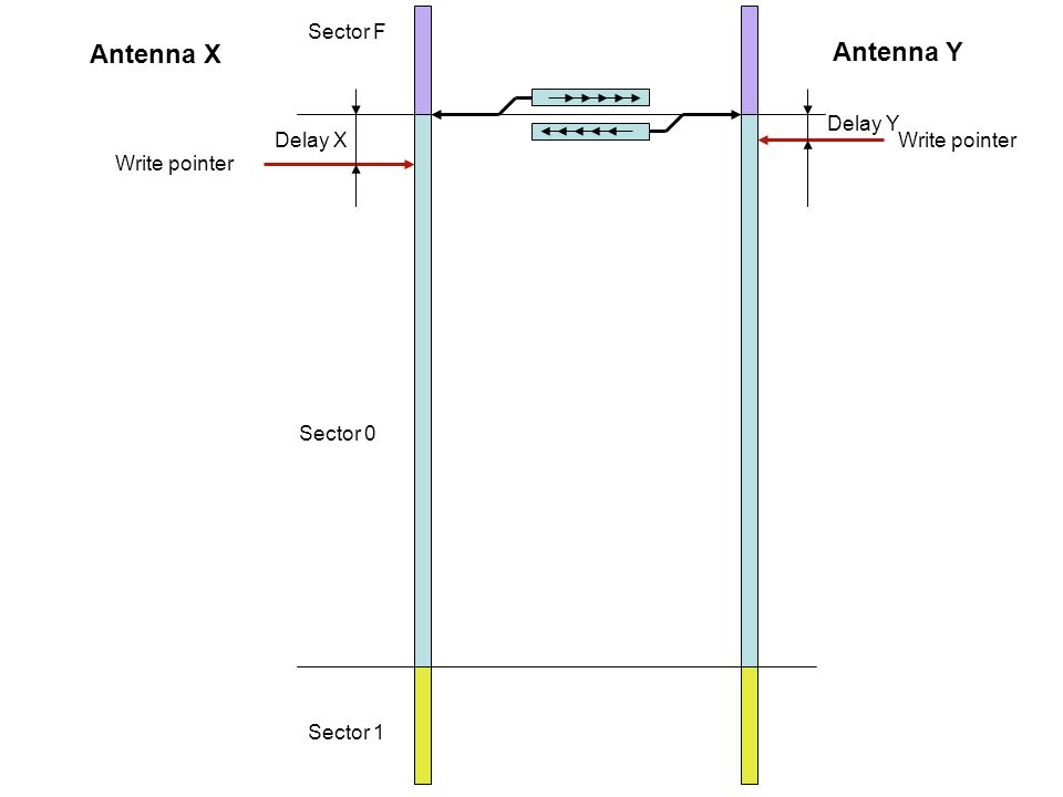 Sector F Sector 0 Sector 1 Write pointer Antenna X Antenna Y Write pointerDelay X Delay Y
