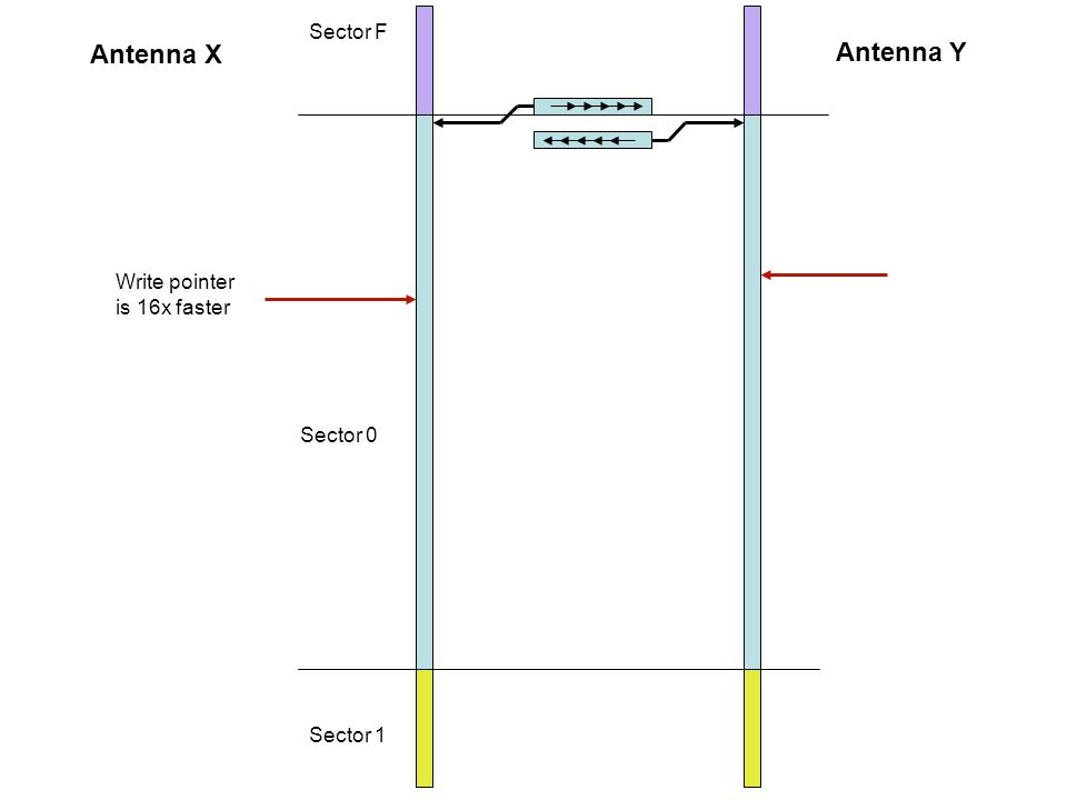 Sector F Sector 0 Sector 1 Antenna X Antenna Y Write pointer is 16x faster