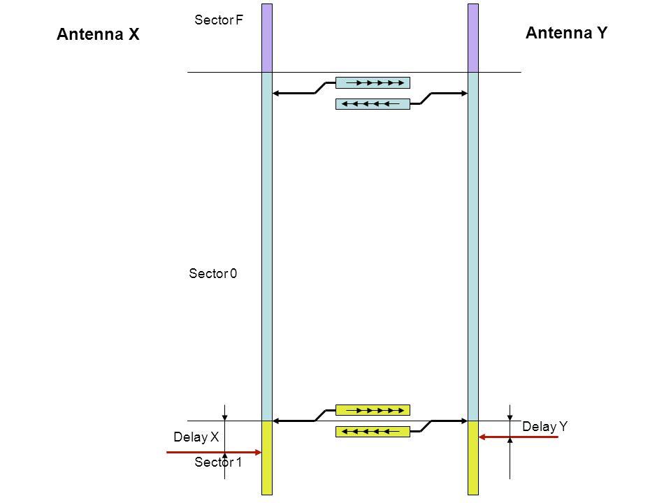 Sector F Sector 0 Sector 1 Antenna X Antenna Y Delay X Delay Y