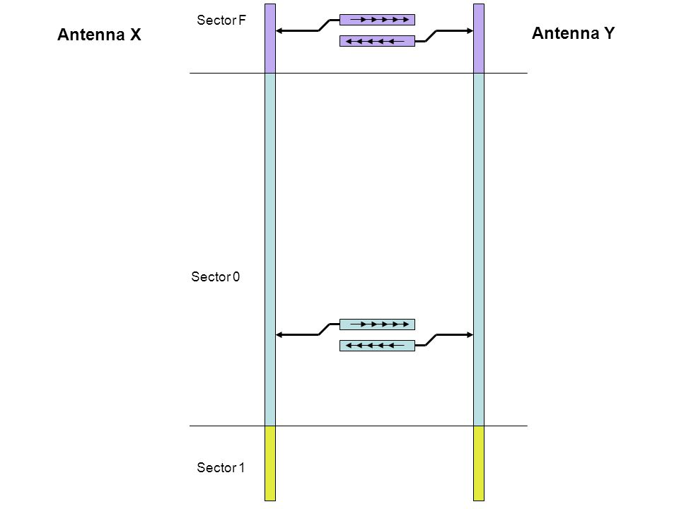 Sector F Sector 0 Sector 1 Antenna X Antenna Y