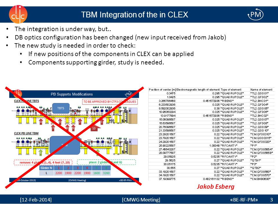 3 [12-Feb-2014] [CMWG Meeting] «BE-RF-PM» TBM Integration of the in CLEX 3 The integration is under way, but.. DB optics configuration has been change