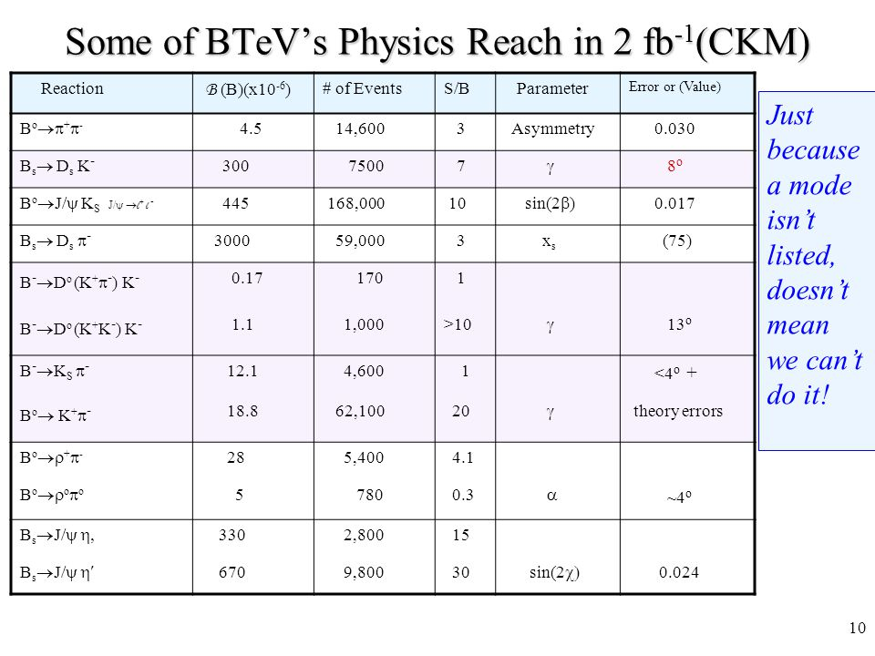 10 Some of BTeV's Physics Reach in 2 fb -1 (CKM) Reaction B (B)(x10 -6 ) # of EventsS/B Parameter Error or (Value) Bo+-Bo+- 4.5 14,600 3 Asymmetry 0.030 B s  D s K - 300 7500 7  8 o B o  J/  K S J/  l + l  - 445 168,000 10 sin(2  ) 0.017 B s  D s  - 3000 59,000 3 x s (75) B -  D o (K +  - ) K - 0.17 170 1 B -  D o (K + K - ) K - 1.1 1,000>10  13 o B-KS -B-KS - 12.1 4,600 1 <4 o + B o  K +  - 18.8 62,100 20  theory errors Bo+-Bo+- 28 5,400 4.1 BoooBooo 5 780 0.3  ~4 o B s  J/  330 2,800 15 B s  J/  670 9,800 30 sin(2  0.024 Just because a mode isn't listed, doesn't mean we can't do it!
