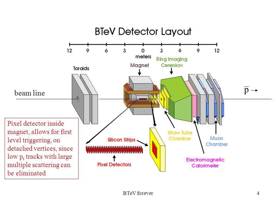 BTeV forever4 Pixel detector inside magnet, allows for first level triggering, on detached vertices, since low p t tracks with large multiple scattering can be eliminated beam line p