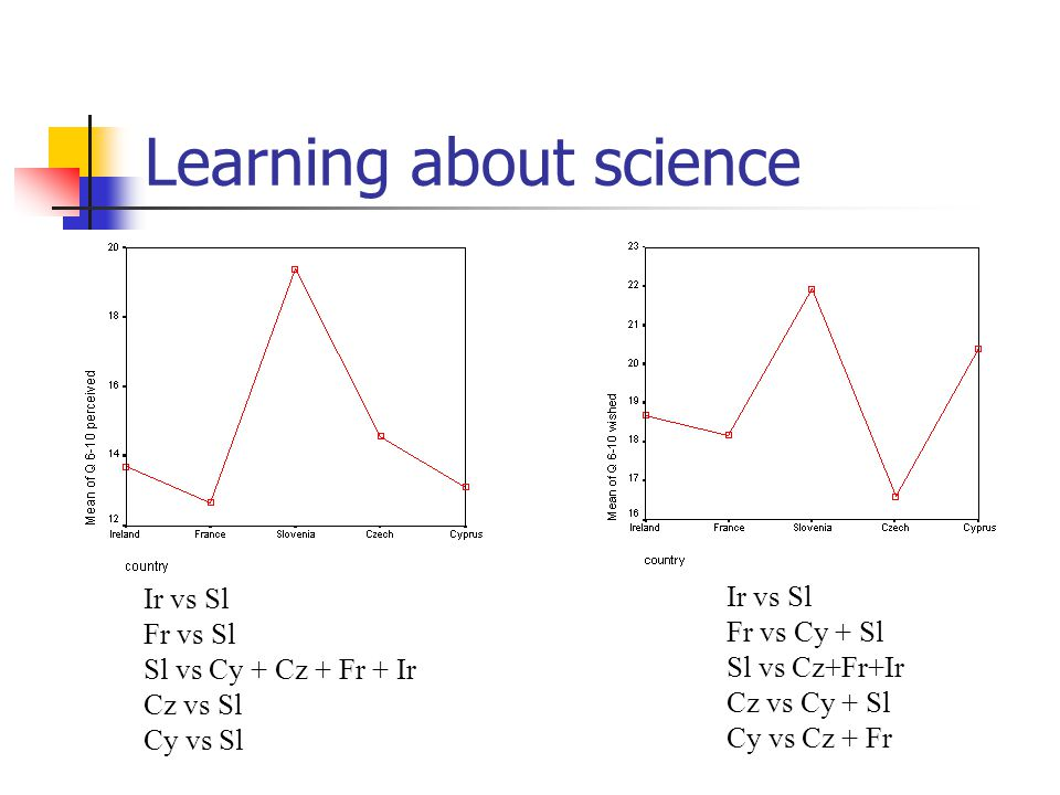 Learning about science Ir vs Sl Fr vs Sl Sl vs Cy + Cz + Fr + Ir Cz vs Sl Cy vs Sl Ir vs Sl Fr vs Cy + Sl Sl vs Cz+Fr+Ir Cz vs Cy + Sl Cy vs Cz + Fr