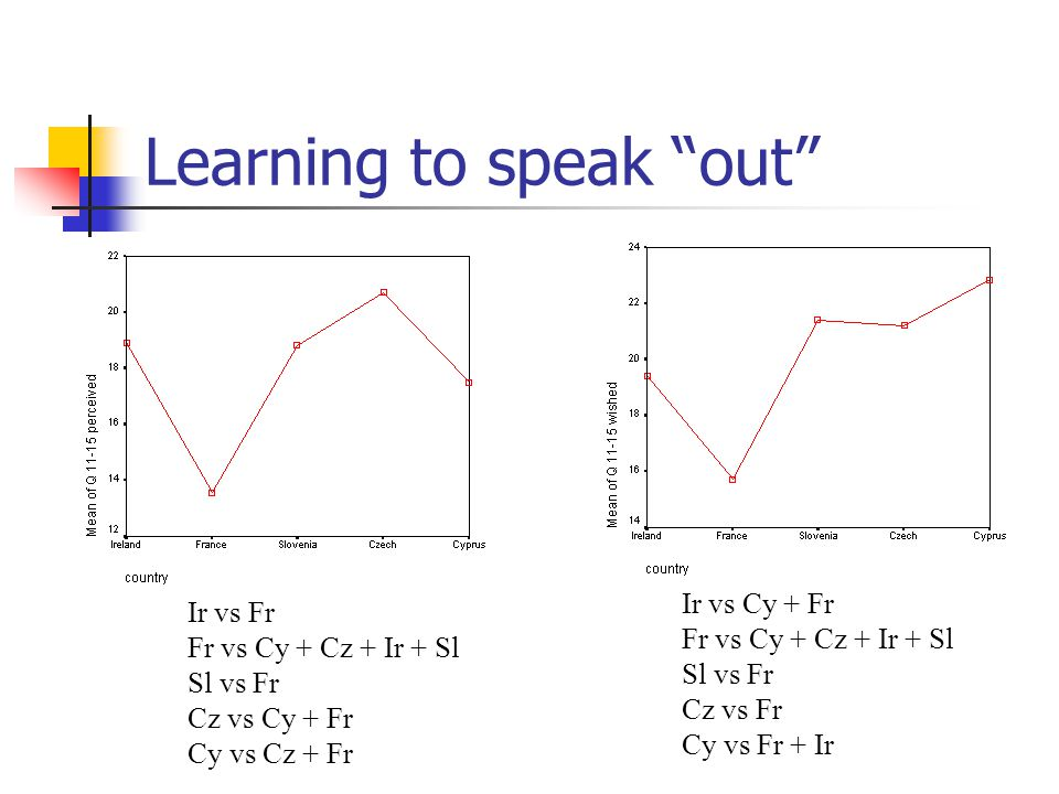 "Learning to speak ""out"" Ir vs Fr Fr vs Cy + Cz + Ir + Sl Sl vs Fr Cz vs Cy + Fr Cy vs Cz + Fr Ir vs Cy + Fr Fr vs Cy + Cz + Ir + Sl Sl vs Fr Cz vs Fr"