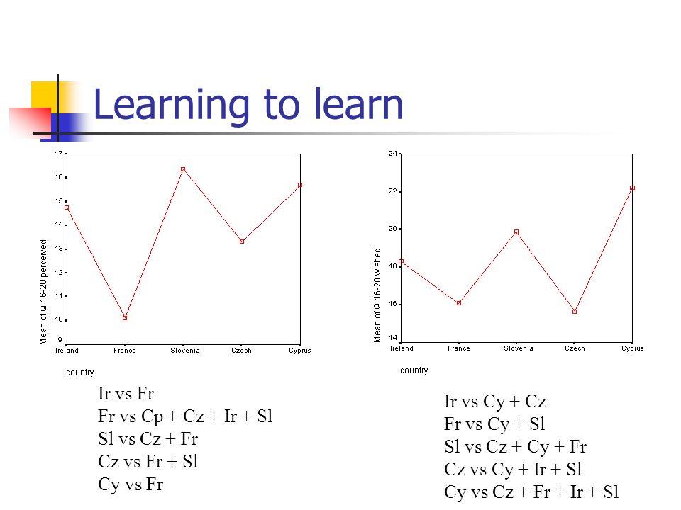 Learning to learn Ir vs Fr Fr vs Cp + Cz + Ir + Sl Sl vs Cz + Fr Cz vs Fr + Sl Cy vs Fr Ir vs Cy + Cz Fr vs Cy + Sl Sl vs Cz + Cy + Fr Cz vs Cy + Ir + Sl Cy vs Cz + Fr + Ir + Sl