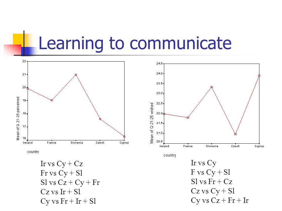 Learning to communicate Ir vs Cy + Cz Fr vs Cy + Sl Sl vs Cz + Cy + Fr Cz vs Ir + Sl Cy vs Fr + Ir + Sl Ir vs Cy F vs Cy + Sl Sl vs Fr + Cz Cz vs Cy + Sl Cy vs Cz + Fr + Ir