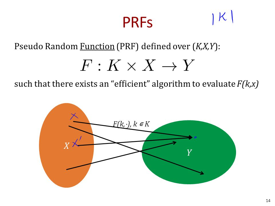 """PRFs Pseudo Random Function (PRF) defined over (K,X,Y): such that there exists an """"efficient"""" algorithm to evaluate F(k,x) X Y F(k,⋅), k ∊ K 14"""