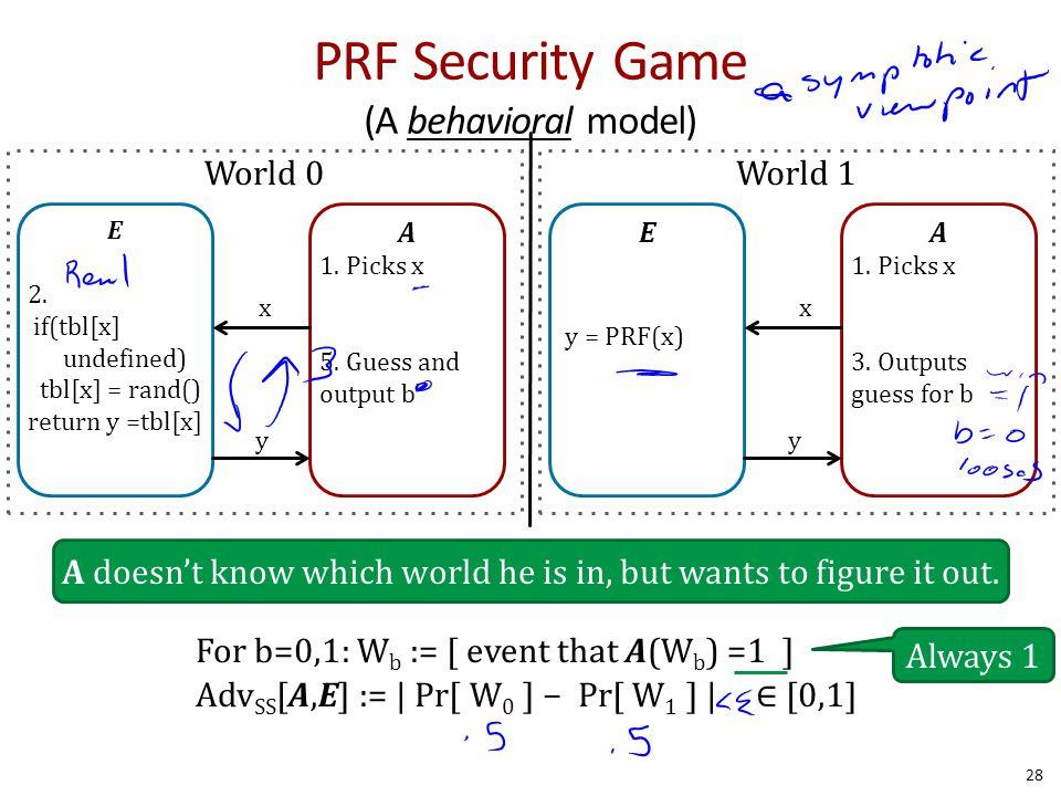 PRF Security Game (A behavioral model) 28 E 2.