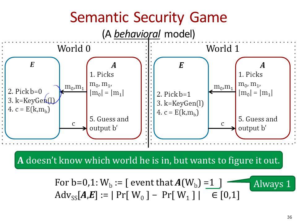 Semantic Security Game (A behavioral model) 36 E 2.