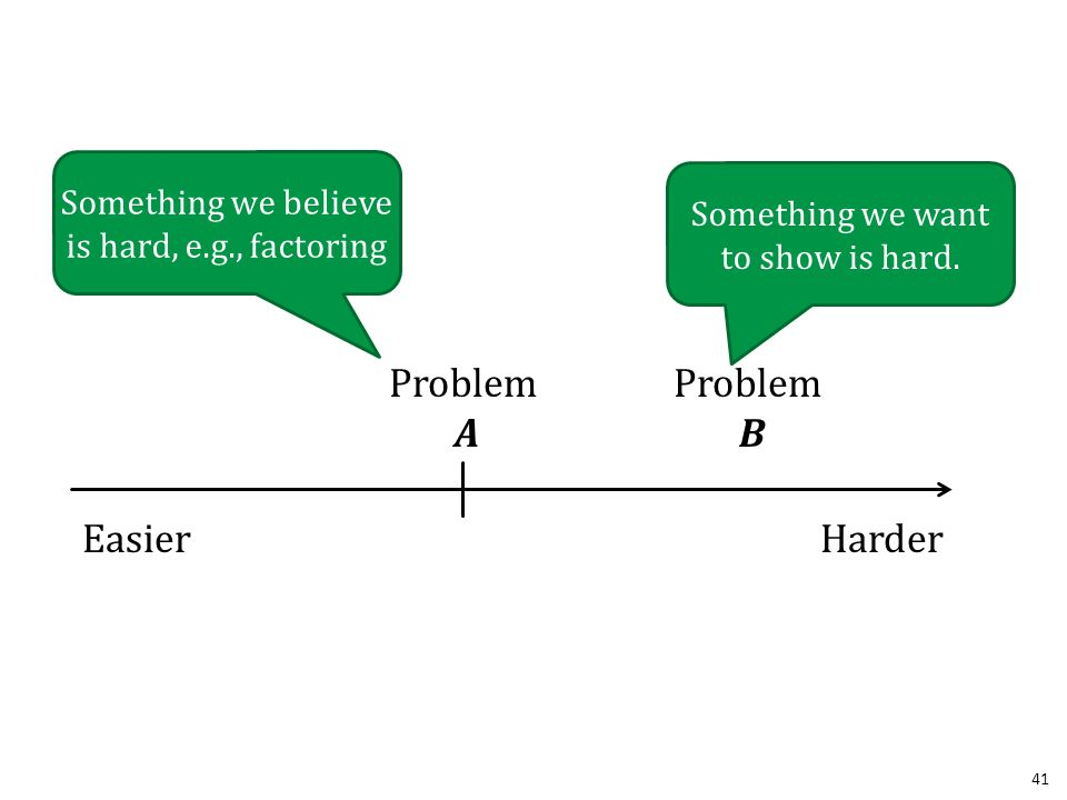 41 EasierHarder Problem A Something we believe is hard, e.g., factoring Problem B Something we want to show is hard.