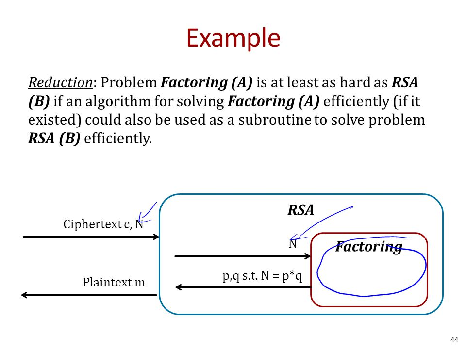 Example Reduction: Problem Factoring (A) is at least as hard as RSA (B) if an algorithm for solving Factoring (A) efficiently (if it existed) could also be used as a subroutine to solve problem RSA (B) efficiently.