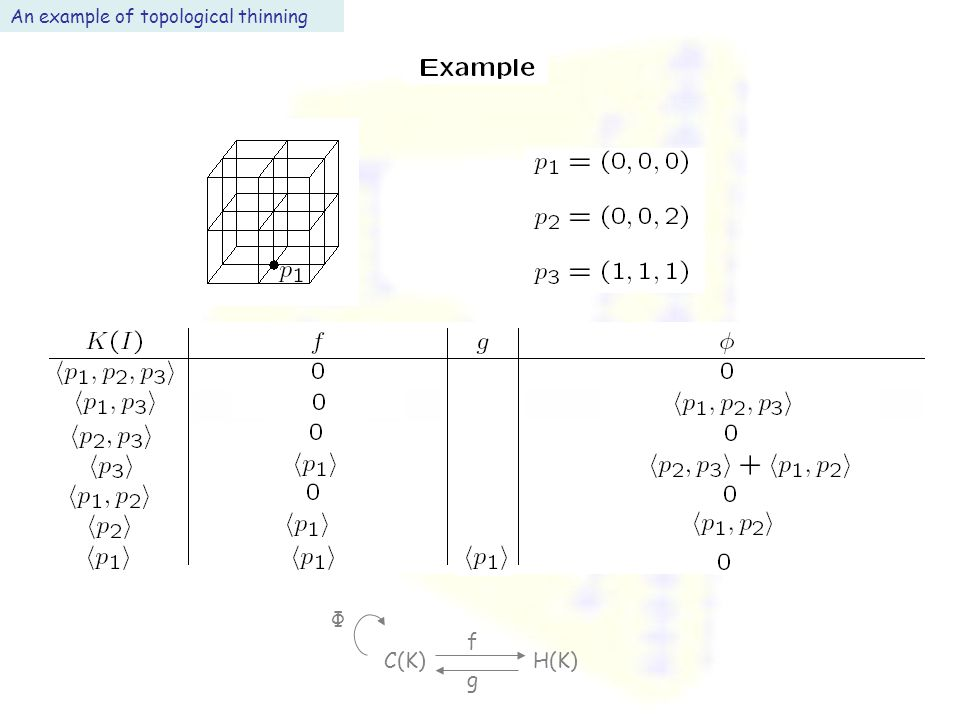 An example of topological thinning C(K) H(K) f g Φ
