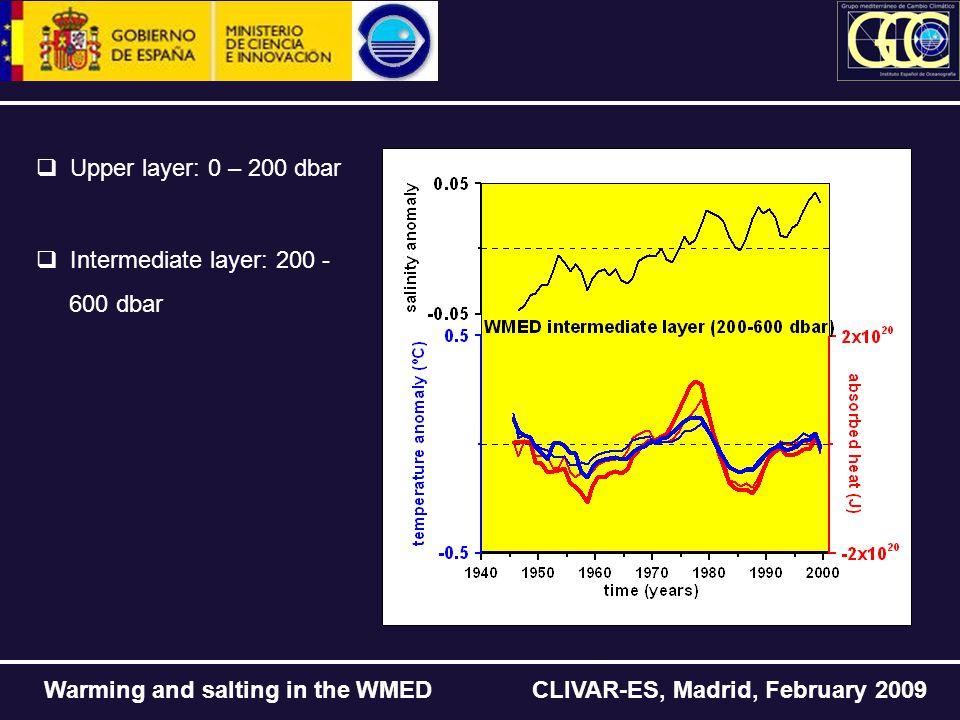 Warming and salting in the WMED CLIVAR-ES, Madrid, February 2009  Upper layer: 0 – 200 dbar  Intermediate layer: 200 - 600 dbar