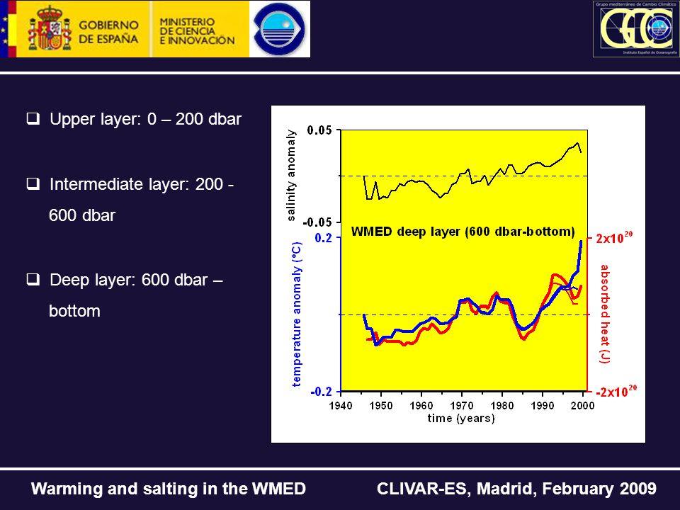 Warming and salting in the WMED CLIVAR-ES, Madrid, February 2009  Upper layer: 0 – 200 dbar  Intermediate layer: 200 - 600 dbar  Deep layer: 600 dbar – bottom