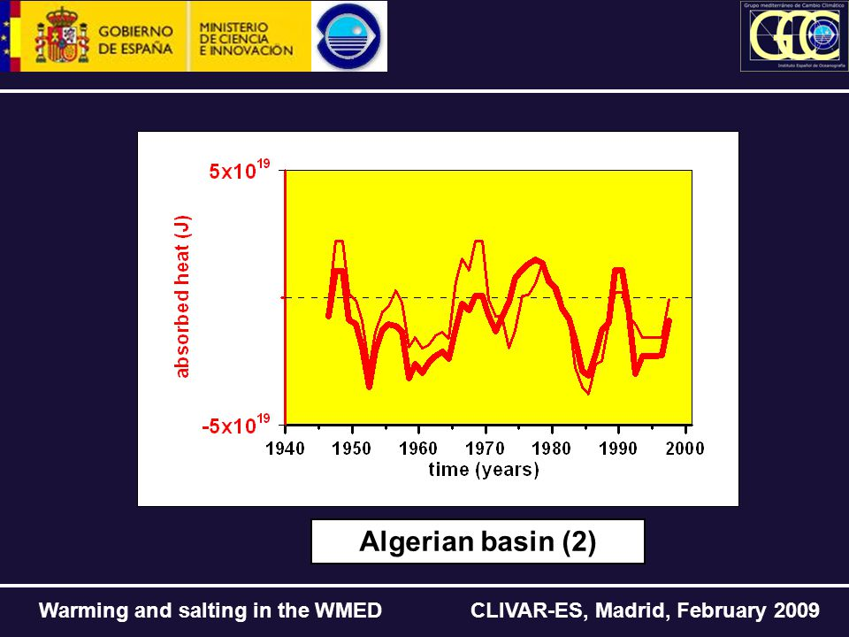 Warming and salting in the WMED CLIVAR-ES, Madrid, February 2009 Algerian basin (2)
