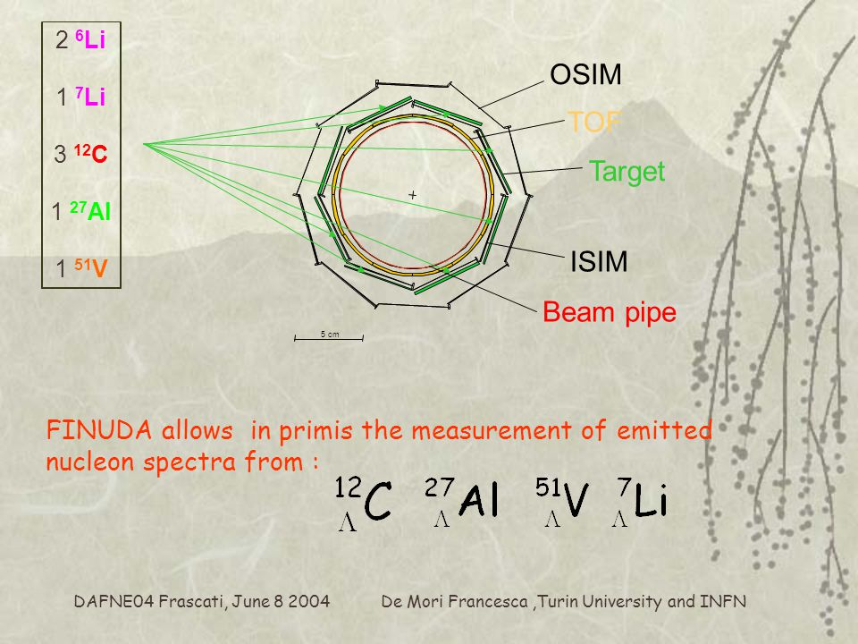 De Mori Francesca,Turin University and INFN DAFNE04 Frascati, June 8 2004 Event selection of NMWD protons  Selected positive tracks from K - vertex with specific energy loss in the band of proton  Presence of pion track from K - vertex required with pion momentum corresponding to the production of the hypernucleus in the bound region