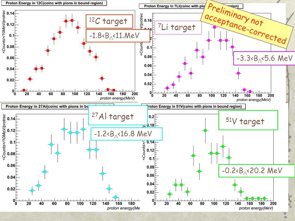 De Mori Francesca,Turin University and INFN DAFNE04 Frascati, June 8 2004 12 C target 7 Li target 51 V target 27 Al target Preliminary not acceptance-corrected -1.8<B  <11.MeV -3.3<B  <5.6 MeV -1.2<B  <16.8 MeV -0.2<B  <20.2 MeV