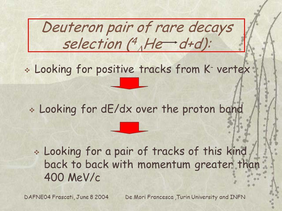 De Mori Francesca,Turin University and INFN DAFNE04 Frascati, June 8 2004 PID (dE/dx in vertex silicon detectors) Momentum(MeV/c) dE/dx(OSIM)