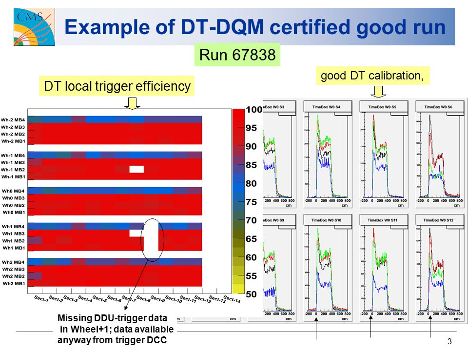 3 Example of DT-DQM certified good run DT local trigger efficiency good DT calibration, Run 67838 Missing DDU-trigger data in Wheel+1; data available anyway from trigger DCC