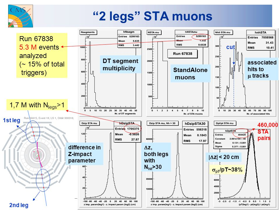 4 2 legs STA muons Run 67838 5.3 M events analyzed (~ 15% of total triggers) DT segment multiplicity StandAlone muons associated hits to  tracks cut 1,7 M with N legs >1 difference in Z-impact parameter  z, both legs with N hit >30  z| < 20 cm 460,000 STA pairs  pT /pT~38% 1st leg 2nd leg