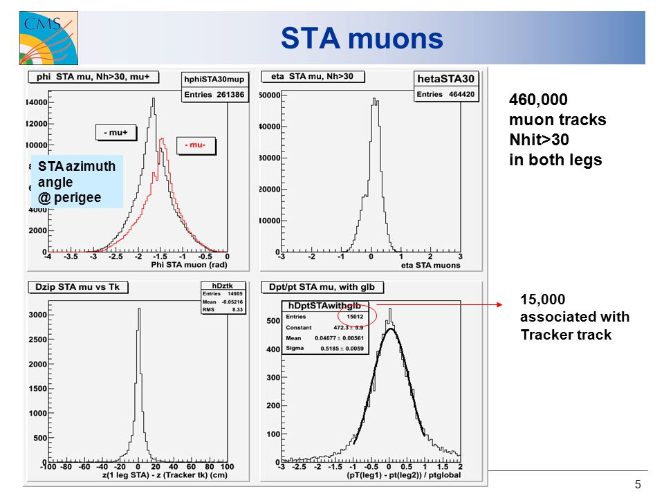 5 STA muons 460,000 muon tracks Nhit>30 in both legs STA azimuth angle @ perigee 15,000 associated with Tracker track