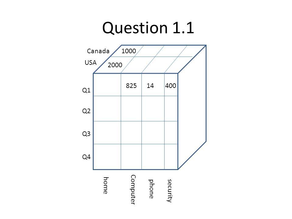 Question 1.1 Q1 Q2 Q3 Q4 USA Canada home Computer phone security 1000 2000 82514400