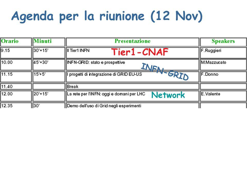 Agenda per la riunione (12 Nov) Tier1-CNAF INFN-GRID Network