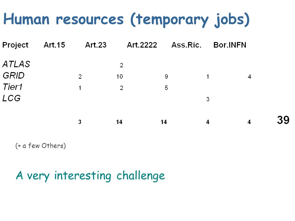 Human resources (temporary jobs) A very interesting challenge (+ a few Others)