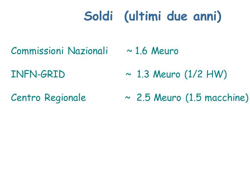 Soldi (ultimi due anni) Commissioni Nazionali ~ 1.6 Meuro INFN-GRID ~ 1.3 Meuro (1/2 HW) Centro Regionale ~ 2.5 Meuro (1.5 macchine)