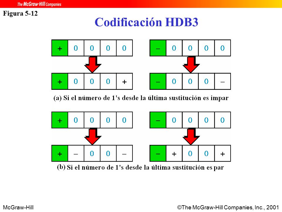 McGraw-Hill©The McGraw-Hill Companies, Inc., 2001 Figura 5-12 Codificación HDB3