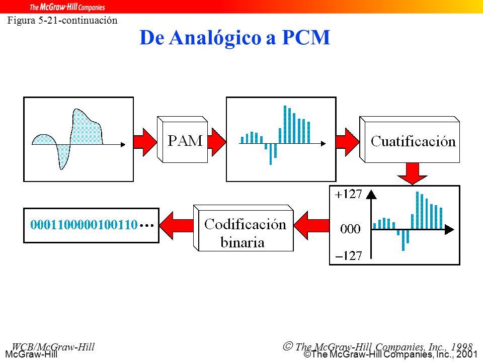 McGraw-Hill©The McGraw-Hill Companies, Inc., 2001 Figura 5-21-continuación WCB/McGraw-Hill  The McGraw-Hill Companies, Inc., 1998 De Analógico a PCM