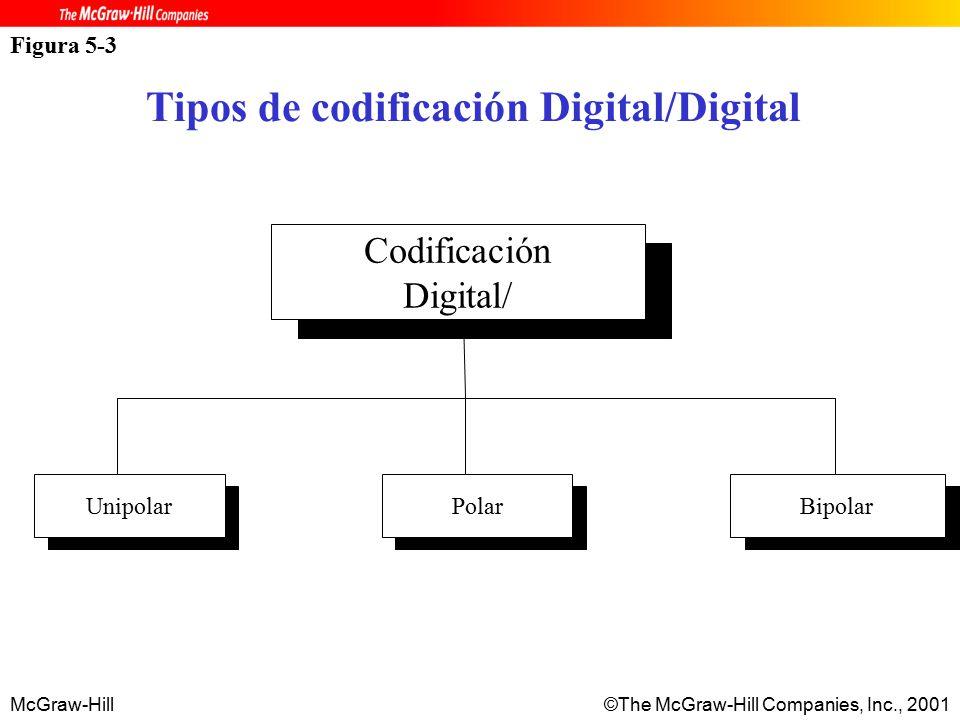 McGraw-Hill©The McGraw-Hill Companies, Inc., 2001 Figura 5-3 Tipos de codificación Digital/Digital Codificación Digital/ UnipolarPolarBipolar