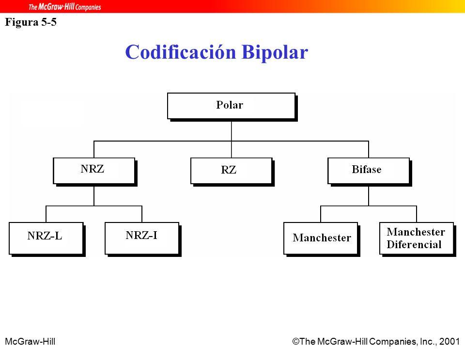 McGraw-Hill©The McGraw-Hill Companies, Inc., 2001 Figura 5-5 Codificación Bipolar