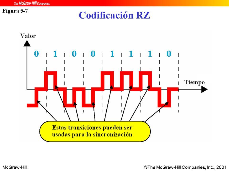 McGraw-Hill©The McGraw-Hill Companies, Inc., 2001 Figura 5-7 Codificación RZ
