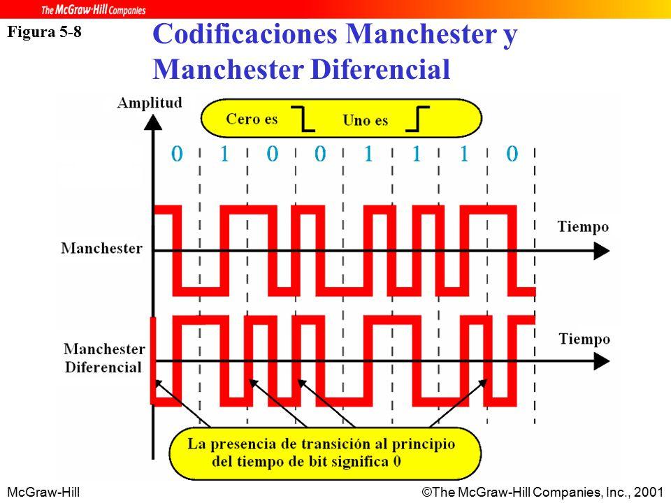 McGraw-Hill©The McGraw-Hill Companies, Inc., 2001 Figura 5-8 Codificaciones Manchester y Manchester Diferencial