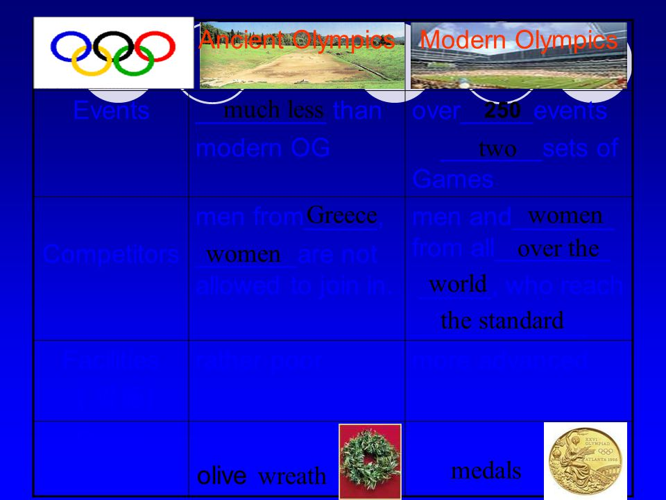 Reading for information Read the text following the recording, and try to find out the similarities and differences between modern Olympics and ancient Olympics Through the_________, Pausania finds the ancient Olympics and the modern Olympics shared some similarities.