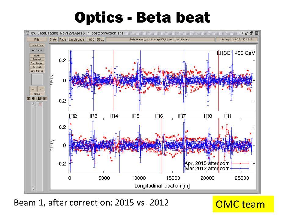 Optics - Beta beat OMC team Beam 1, after correction: 2015 vs. 2012