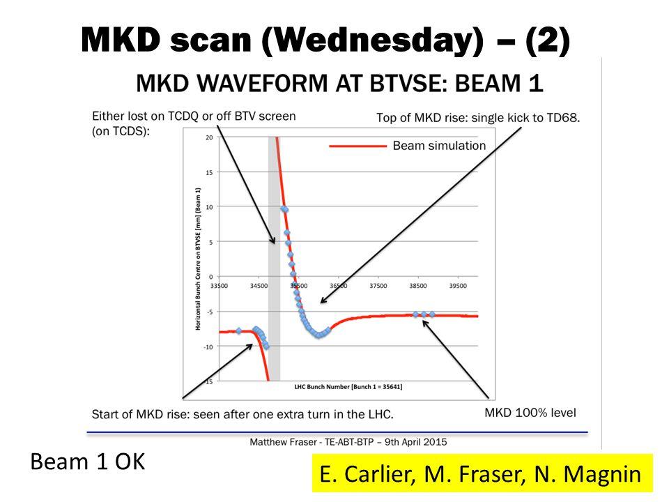 MKD scan (Wednesday) – (2) E. Carlier, M. Fraser, N. Magnin Beam 1 OK