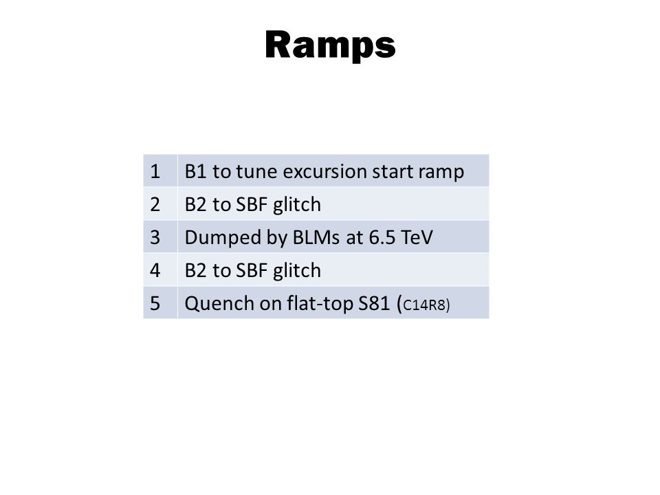 Ramps 1B1 to tune excursion start ramp 2B2 to SBF glitch 3Dumped by BLMs at 6.5 TeV 4B2 to SBF glitch 5Quench on flat-top S81 ( C14R8)