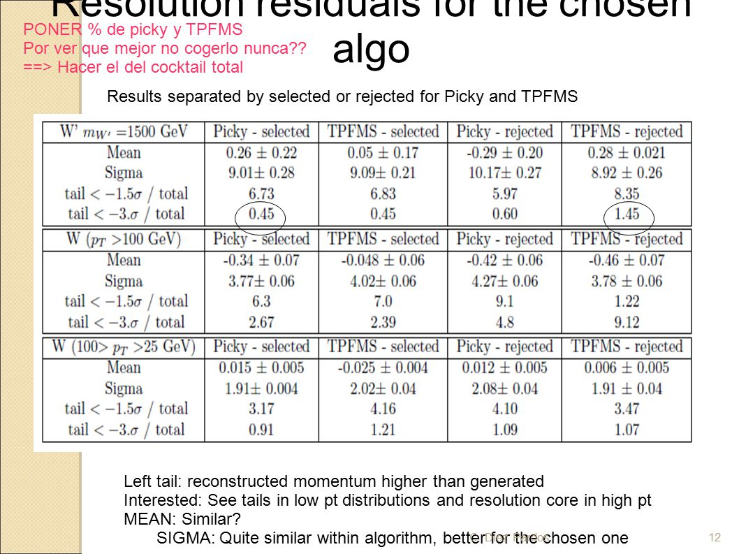 Resolution residuals for the chosen algo Left tail: reconstructed momentum higher than generated Interested: See tails in low pt distributions and resolution core in high pt MEAN: Similar.