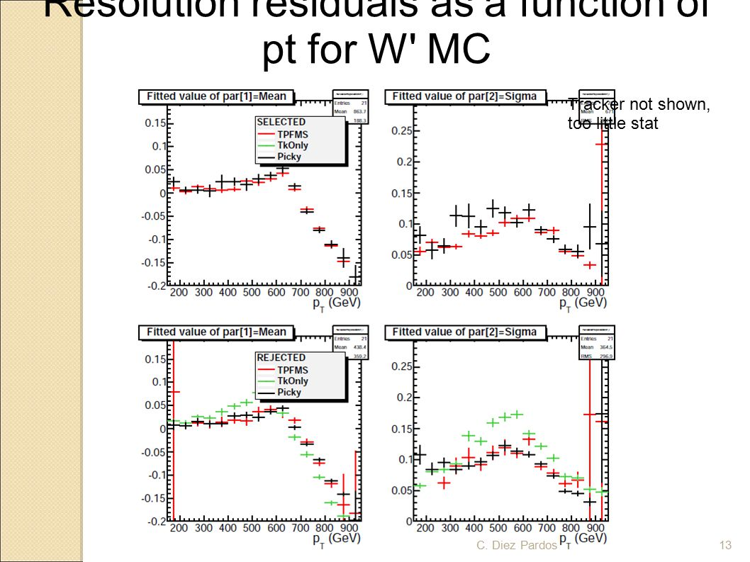 Resolution residuals as a function of pt for W MC Tracker not shown, too little stat 13C.