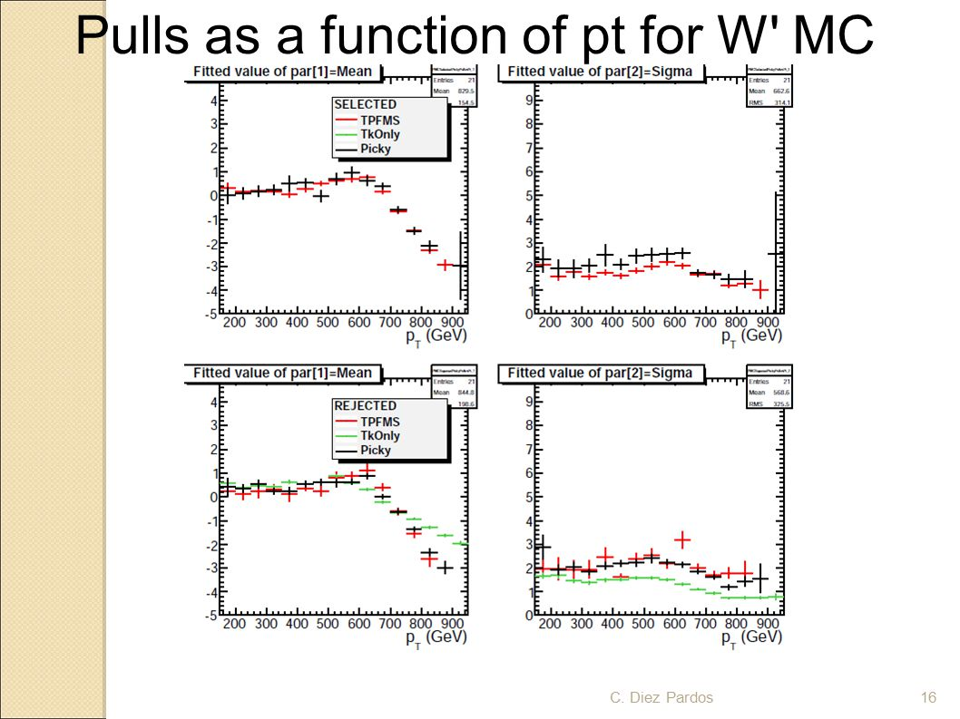 Pulls as a function of pt for W MC 16C. Diez Pardos