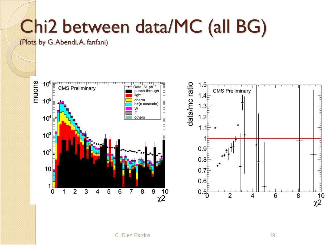Chi2 between data/MC (all BG) (Plots by G. Abendi, A. fanfani) 19C. Diez Pardos