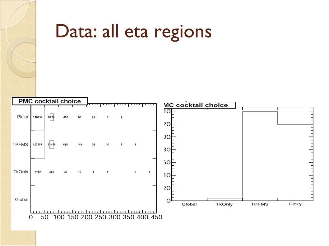 Data: all eta regions