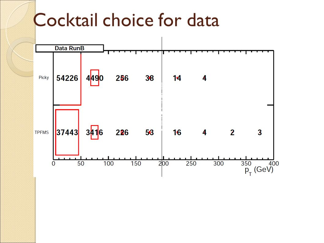 Cocktail choice for data MORE TPFMS ACORDING TO joRDAN